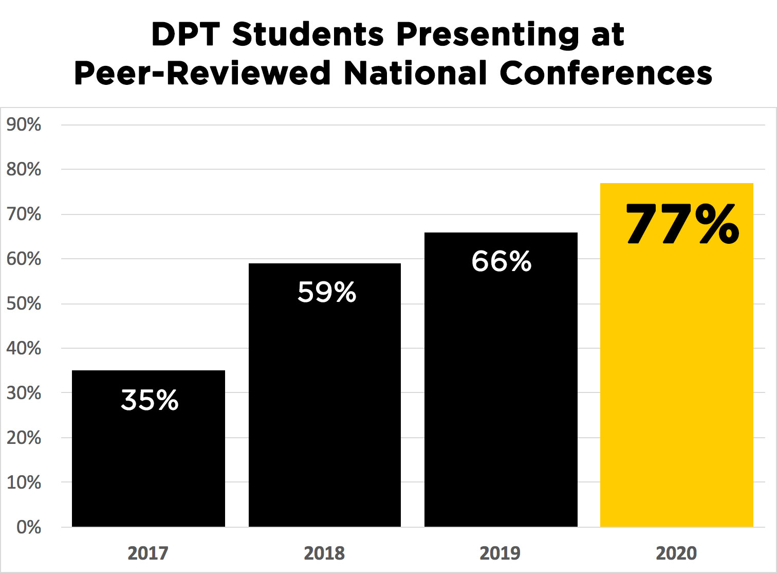 graph showing increase of DPT student presentations over the last four years